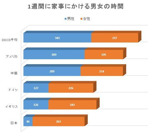 (出典:2016年3月の『ニューズウィーク日本版』よりグラフ作成)