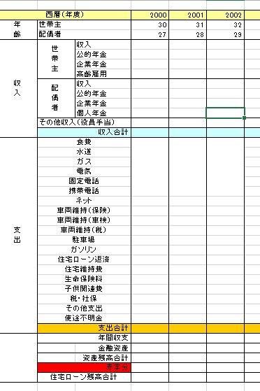 ライフプランの表