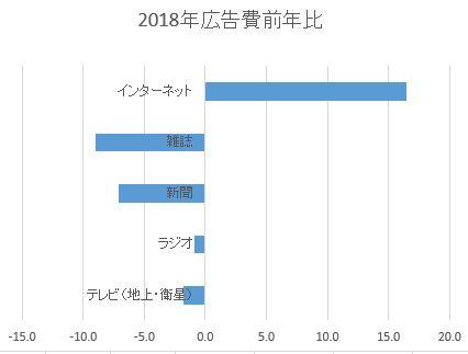 電通「2018年日本の広告費」のデータよりグラフ作成 (単位:億円)