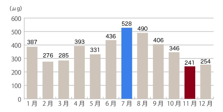 出典:厚生労働省 旬の野菜の栄養価 を紹介しているグラフです。