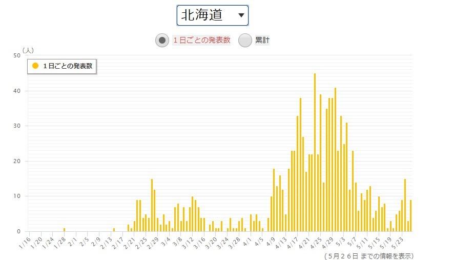 出典:NHK 得熱サイト新型コロナウイルス感染症 北海道感染者数グラフ