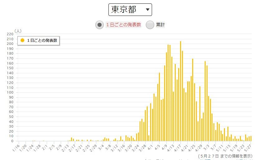 出典:NHK 得熱サイト新型コロナウイルス感染症 東京都