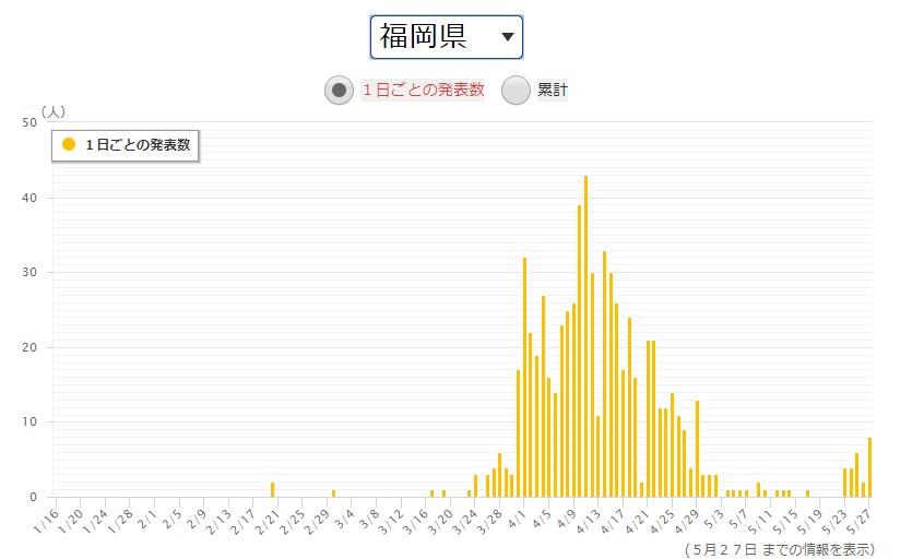 出典:NHK 得熱サイト新型コロナウイルス感染症 福岡県