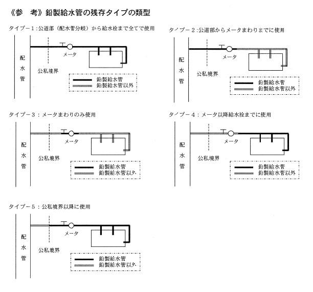 引用:鉛製給水管布設替えに関する手引き 39p