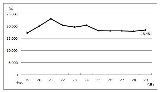 出典:家計調査年報(総務省統計局) バナナの購入数量の推移(二人以上の世帯)(平成19年~平成29年)