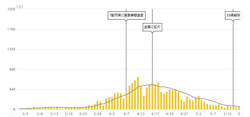 出典:NHK特設サイト新型コロナウイルス 全国の感染者数